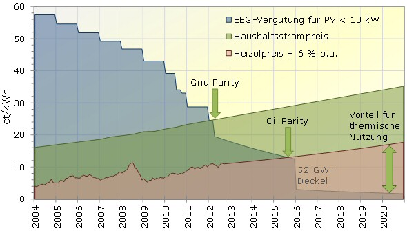 Bisherige und prognostizierte Kostenentwicklung der EEG-Vergütung für kleine PV-Systeme, Haushaltstrom- und Ölpreise