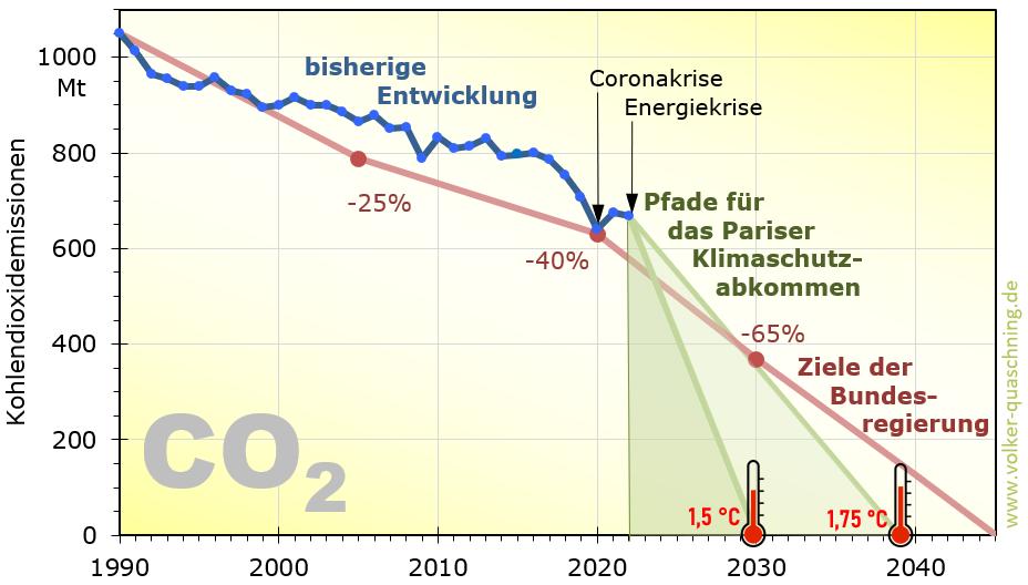 Kohlendioxidemissionen in Deutschland