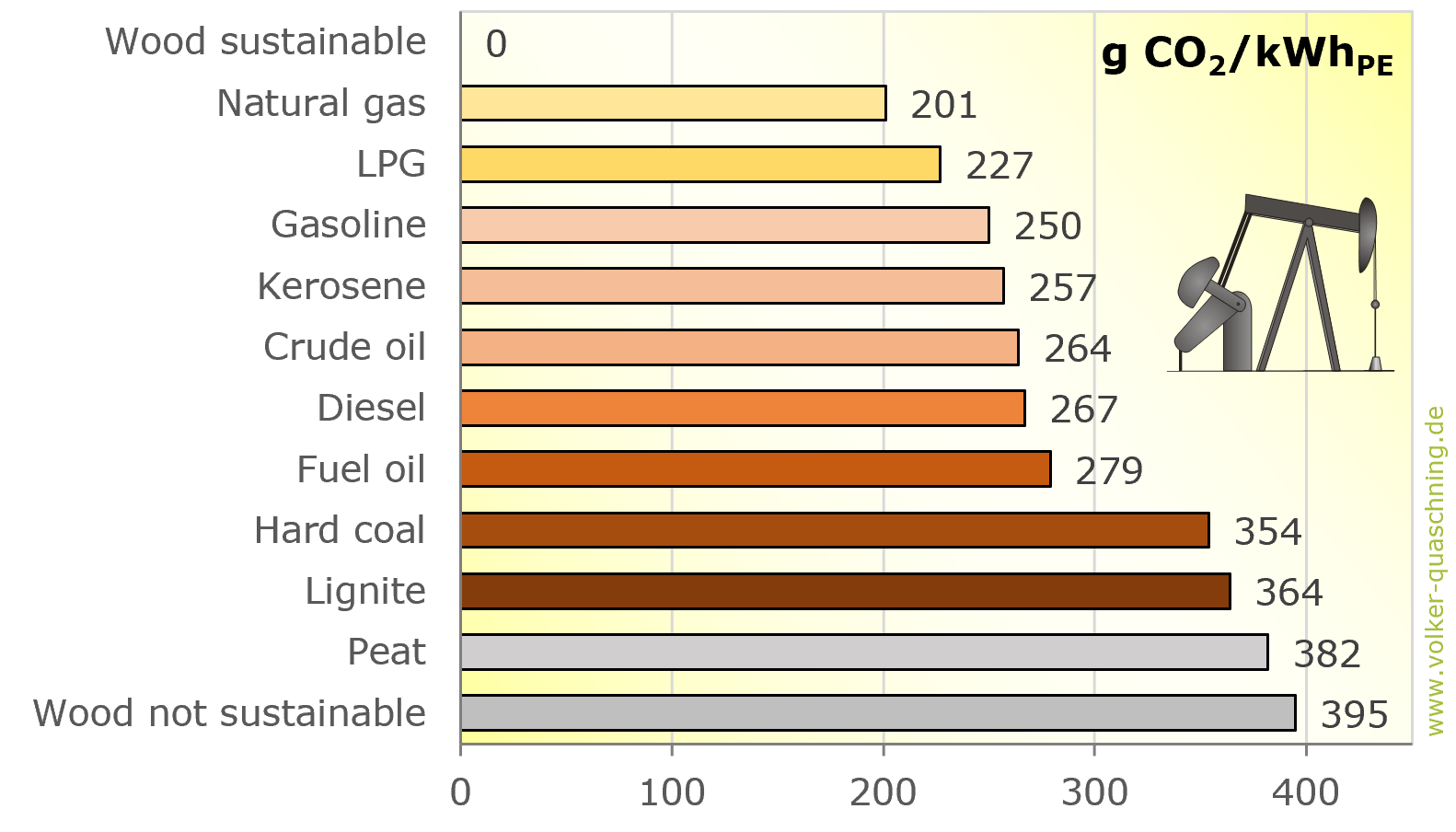 Specific Carbon Dioxide Emissions of Various Fuels