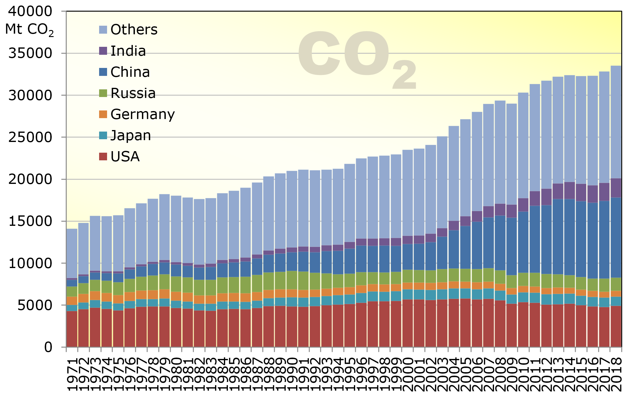 Development of CO2 emissions from different countries