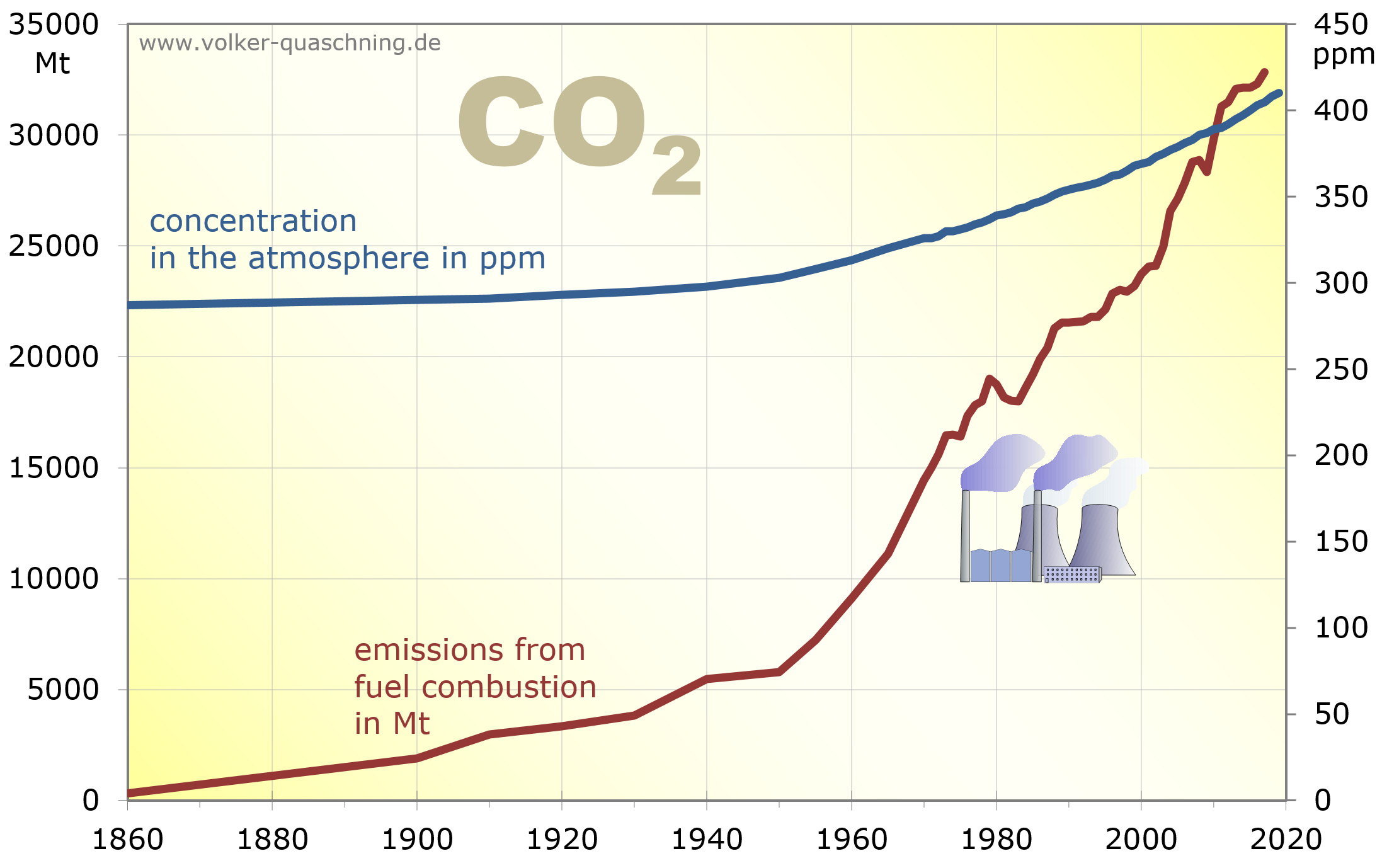Development of global CO2 emissions from fuel combustion