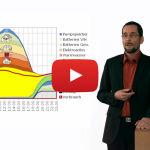Video: Dezentrale Speicher für die Energiewende