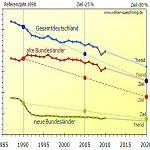 Kohlendioxidemissionen in Deutschland trotz Energiewende wieder gestiegen