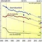 Kohlendioxidemissionen in Deutschland nur dank milden Winters rückläufig