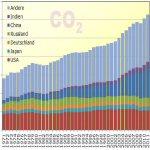 Entwicklung der weltweiten Kohlendioxidemissionen