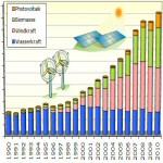 Regenerative Stromerzeugung trotz windschwachem Jahr weiter gestiegen