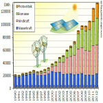 Erneuerbare Energien decken 22 % der Stromversorgung