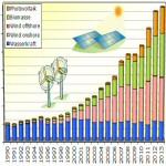 Erneuerbare Energien decken rund 25 % des deutschen Strombedarfs