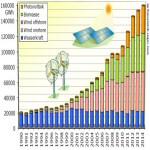 Erneuerbare Energien decken rund 27 % des deutschen Strombedarfs