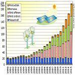 Erneuerbare Energien decken rund ein Drittel des deutschen Strombedarfs