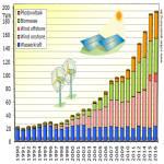 Zuwachs der erneuerbaren Stromerzeugung stagniert