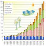 38 Prozent erneuerbarer Strom in Deutschland
