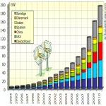 China bei der Windkraftnutzung auf Platz 1