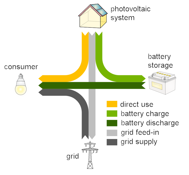 Electricity Consumption Calculator Germany